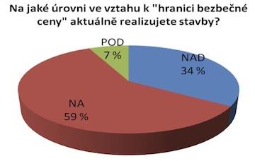 Graf_stavebnictvi_4Q2012