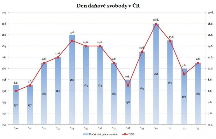 Graf DDS vyvoj