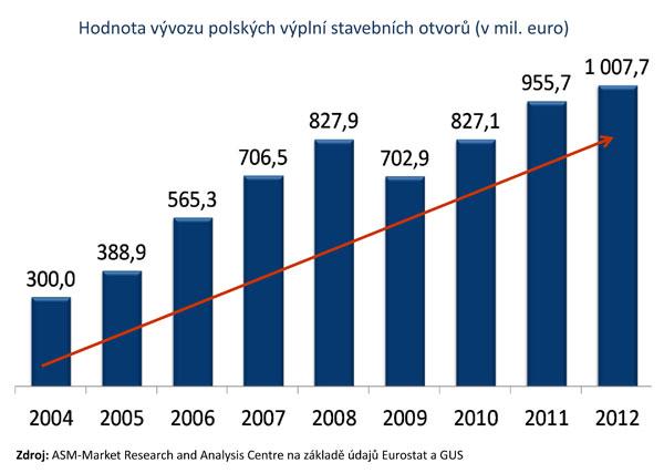 Polsky export oken2012