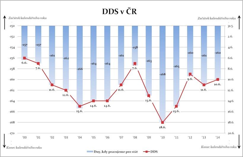 DDSvCR graf