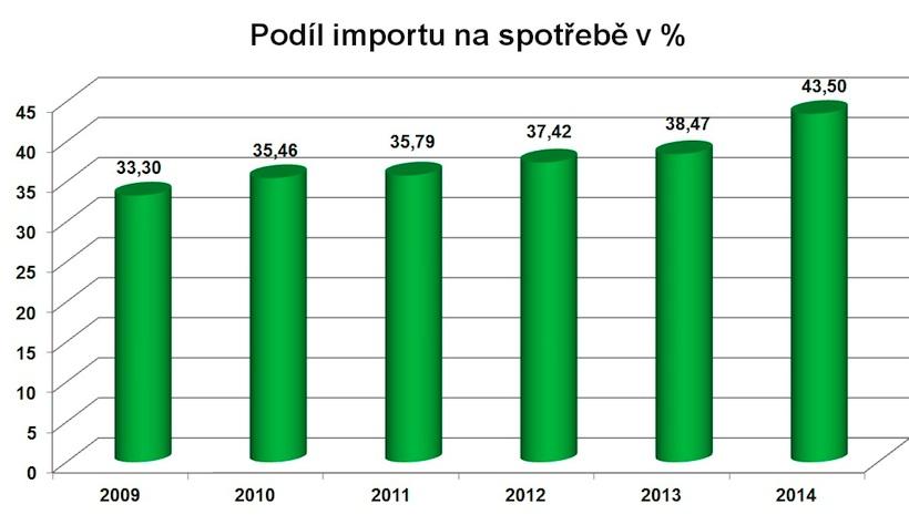 Nabytek2014 graf04