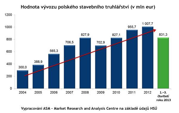Polska okna graf1