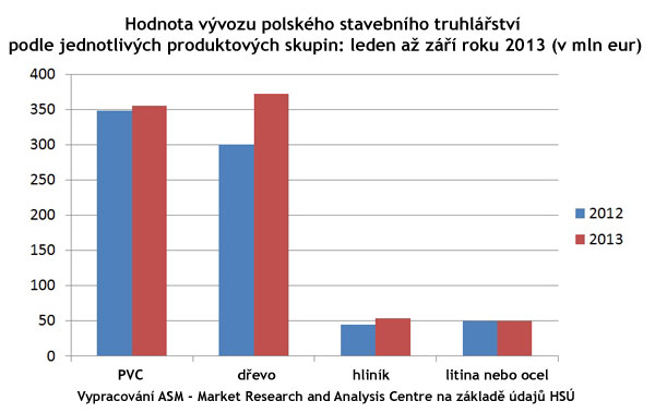 Polska okna graf2