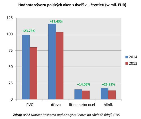 Polsko export oken
