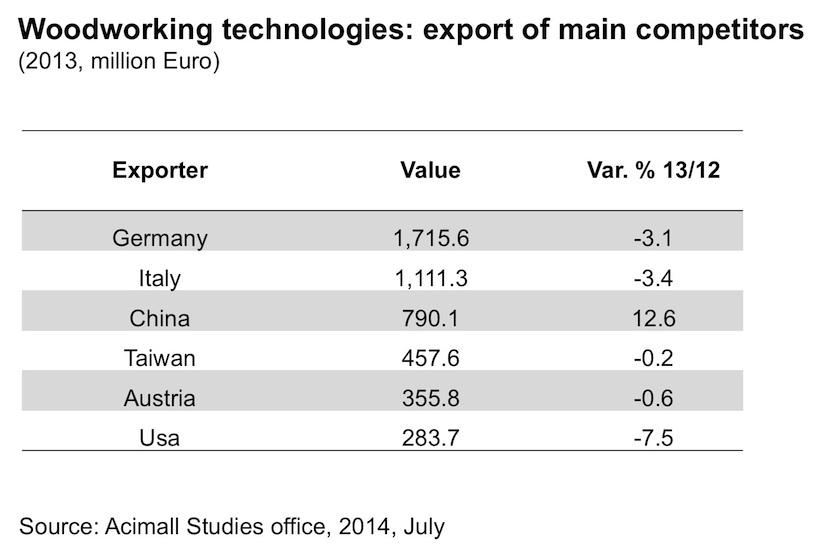 Svetovy trh stroje tab