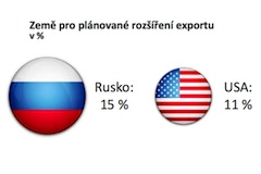 Export Rusko-USA