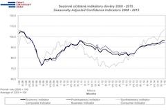 Konjunkturalni pruzkum 2015