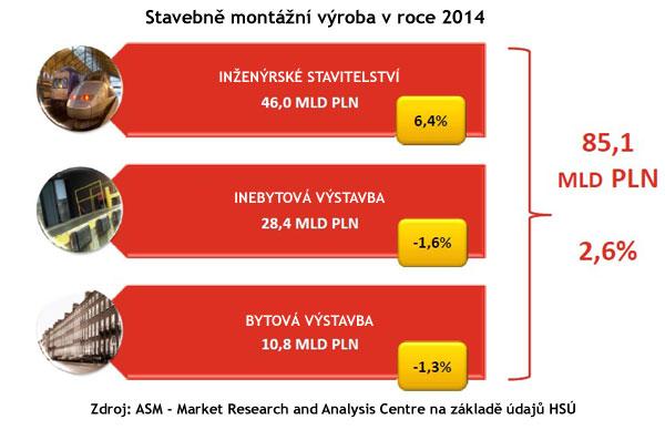 Polsko2014 graf1