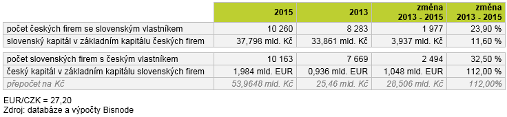 Slovensky kapital tab