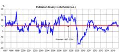 Indikator dovery december15