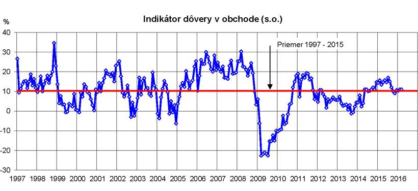 Indikator dovery marec16 big