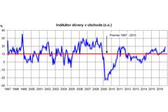 Indikator dovery sept16