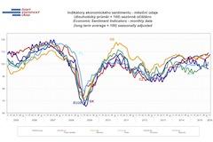 Konjunkturalni pruzkum 2016