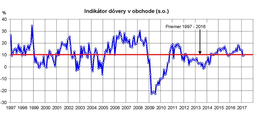 Indikator dovery marec17 big