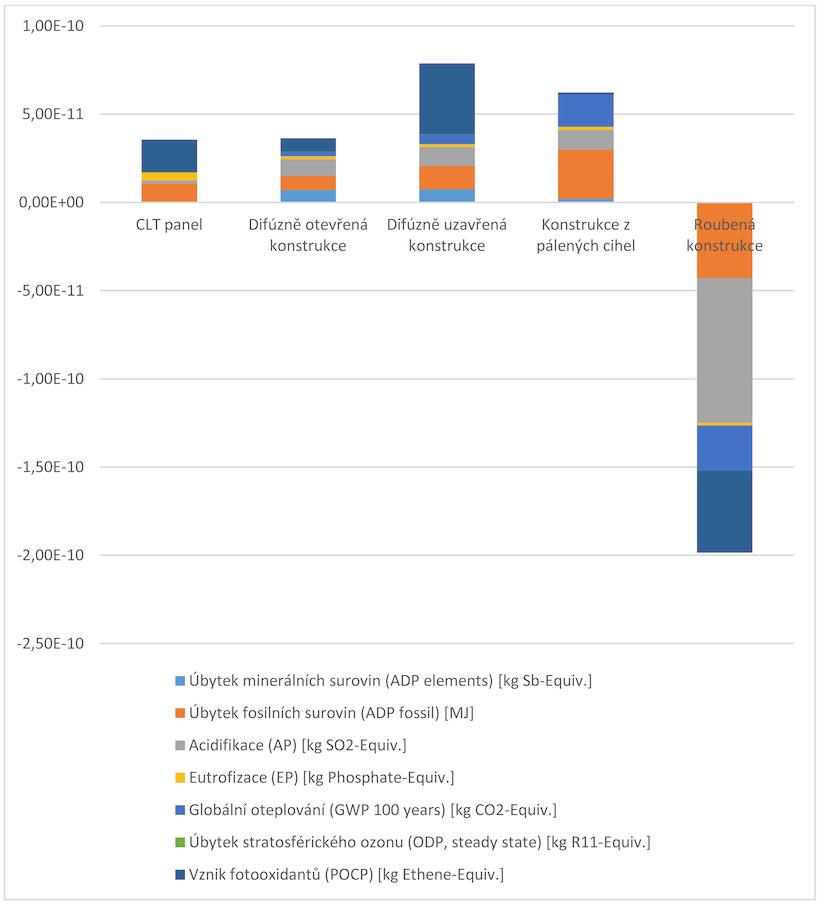 Spotreba dreva graf3