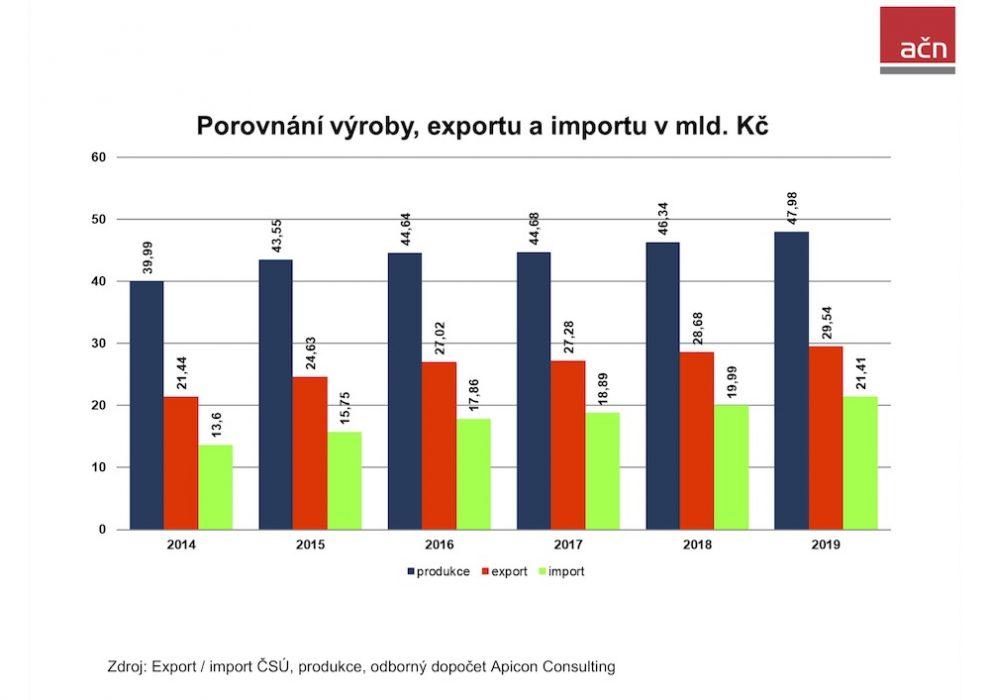 Výroba nábytku v ČR loni vzrostla o dalších 1,64 mld. Kč na celkových 47,98 mld. Kč