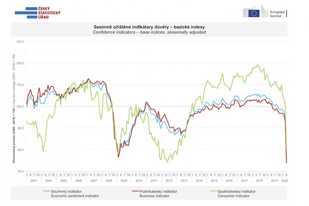 Důvěrou v ekonomiku otřásá pandemie